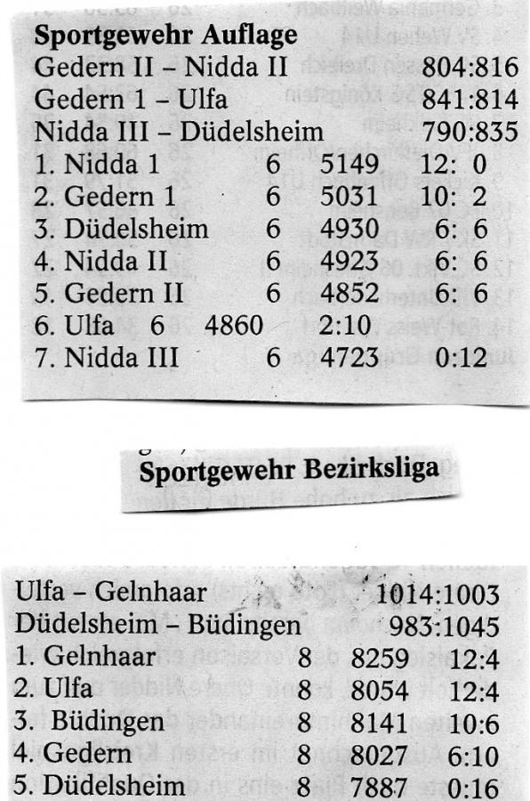Endergebnis Bezirksliga 2019