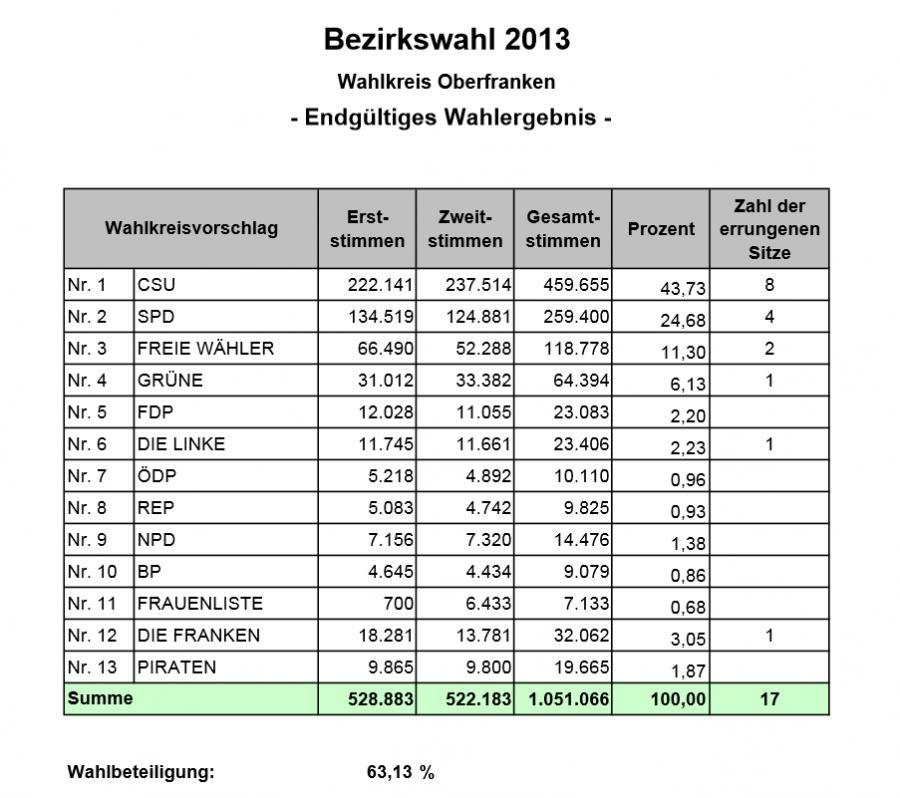 Bezirkswahl 2013
