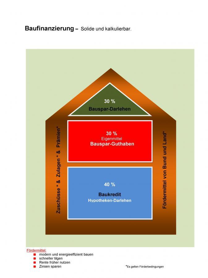 Baufinanzierung solide