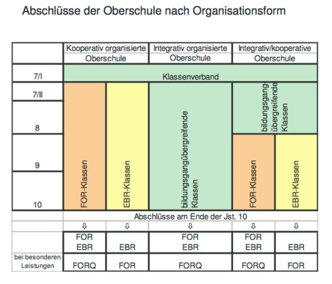 Abschlüsse der Oberschule nach Organisationsform