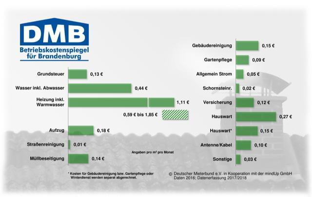 Betriebskostenspiegel 2016