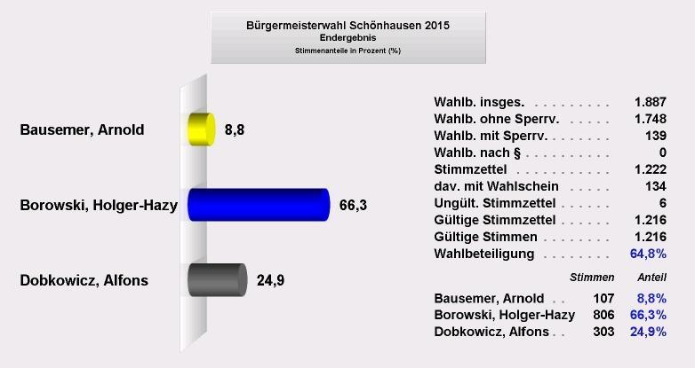 BM-Wahl Schönhausen 2015