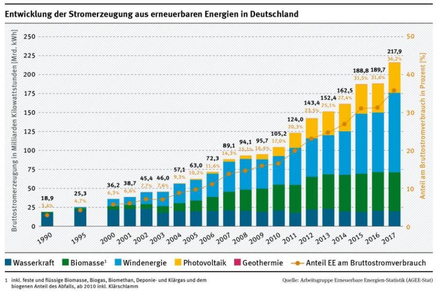 EE-Entwicklung bis 2017