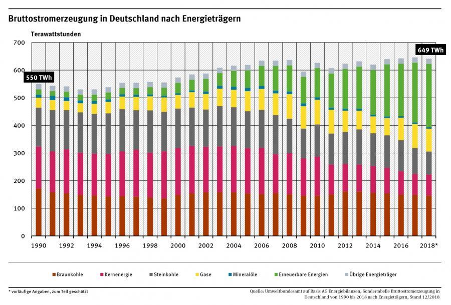 Bruttostromerzeugung bis 2018