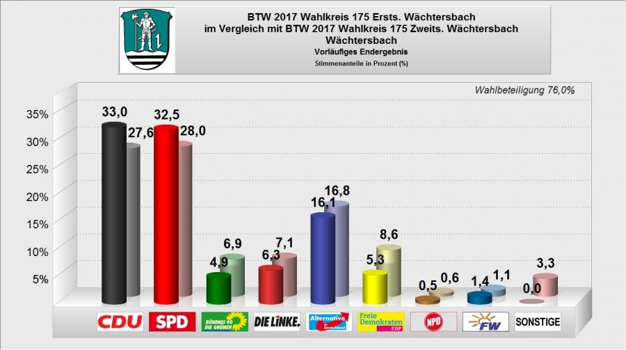 BTW 2017 - Wächtersbach