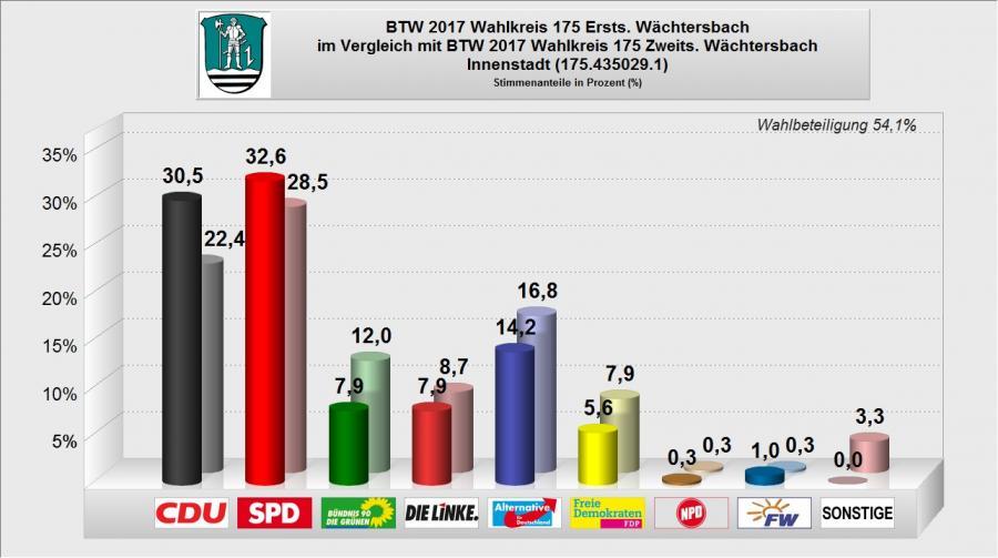 BTW 2017 - WB 01 - Innenstadt