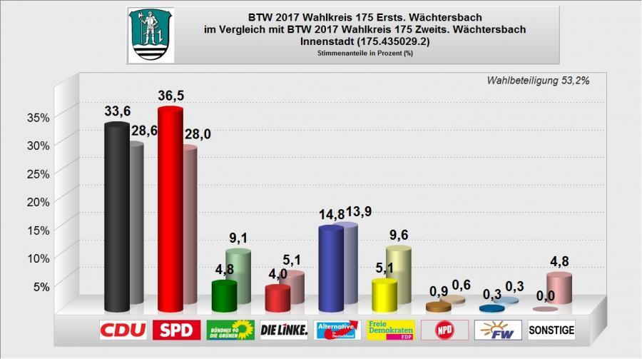 BTW 2017 - WB 02 - Innenstadt