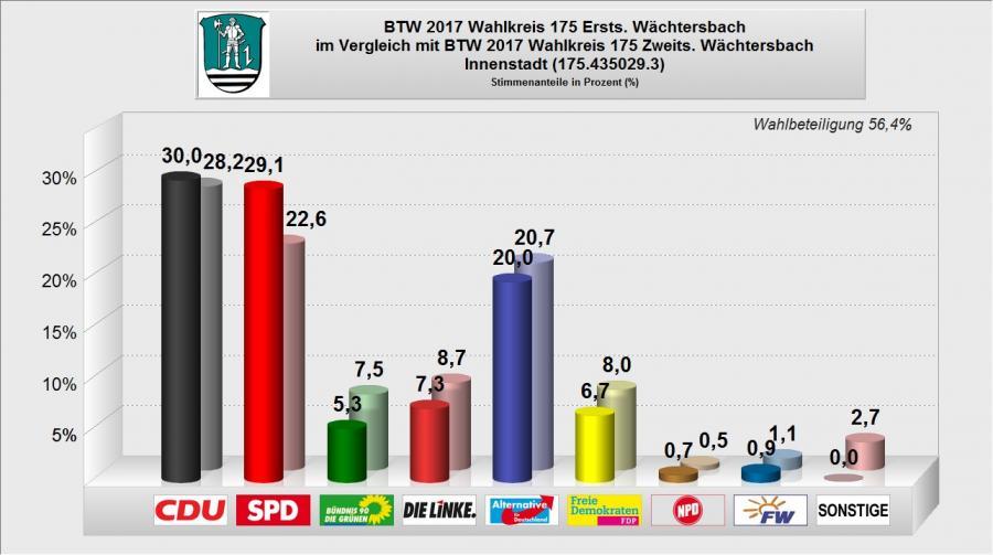 BTW 2017 - WB 03 - Innenstadt