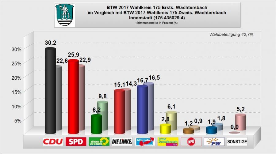BTW 2017 - WB 04 - Innenstadt