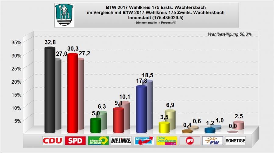 BTW 2017 - WB 05 - Innenstadt