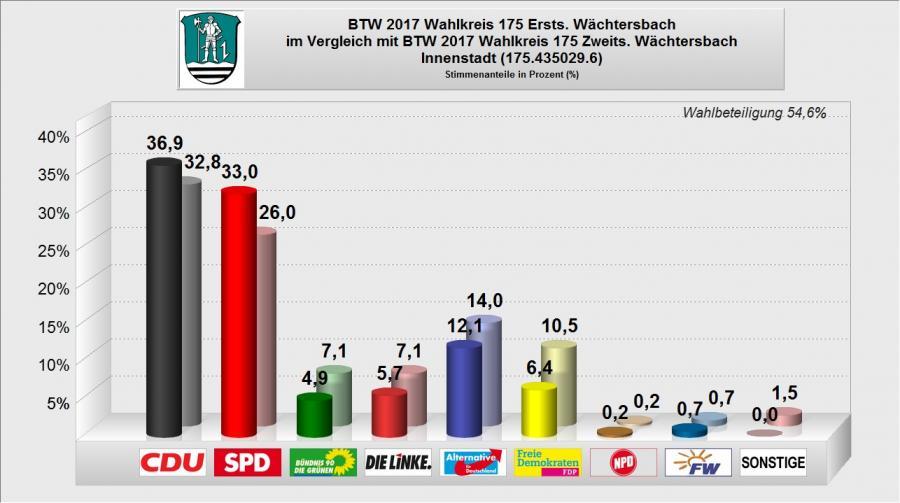 BTW 2017 - WB 06 - Innenstadt
