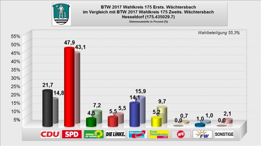 BTW 2017 - WB 07 - Hesseldorf