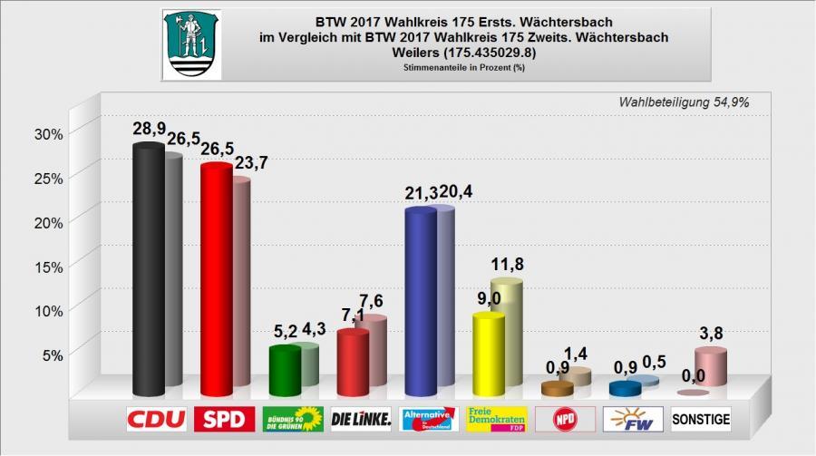 BTW 2017 - WB 08 - Weilers