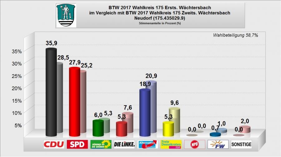 BTW 2017 - WB 09 - Neudorf