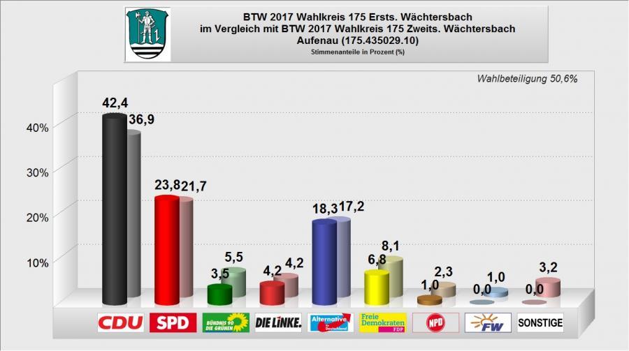 BTW 2017 - WB 10 - Aufenau