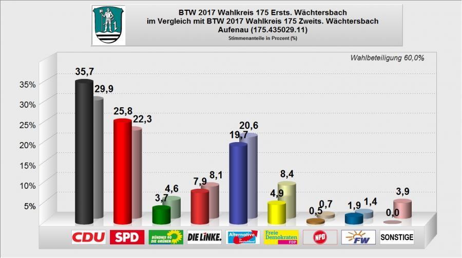 BTW 2017 - WB 11 - Aufenau