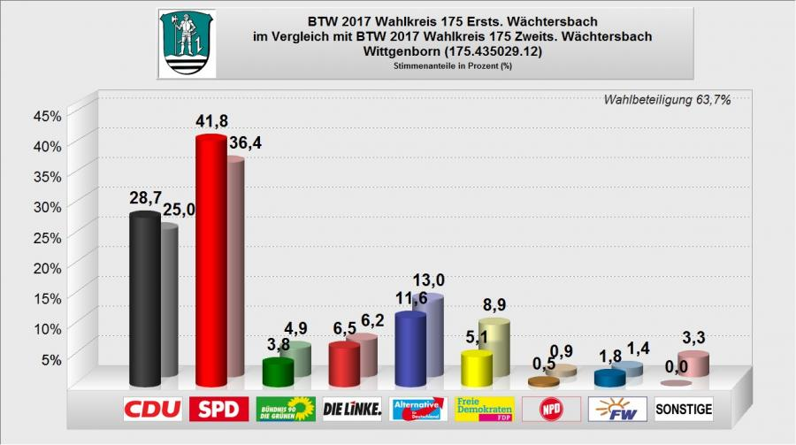 BTW 2017 - WB 12 - Wittgenborn