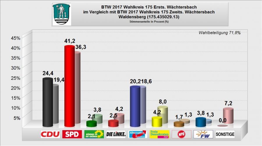 BTW 2017 - WB 13 - Waldensberg