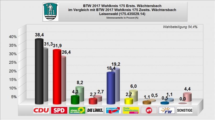 BTW 2017 - WB 14 - Leisenwald