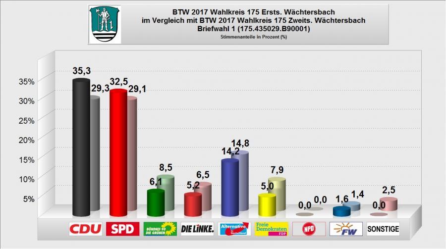 BTW 2017 - WB 15 - Briefwahl 1