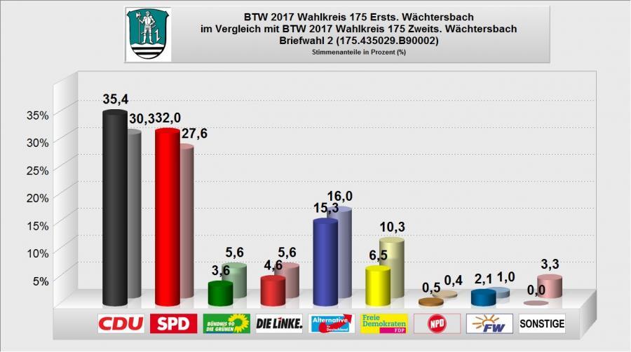 BTW 2017 - WB 16 - Briefwahl 2