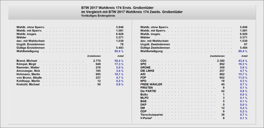 Ergebnis der Bundestagswahl 2017 in Großenlüder