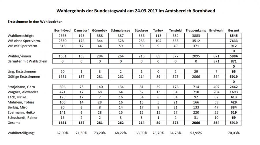 Bundestagswahl 2017 - Erststimmen