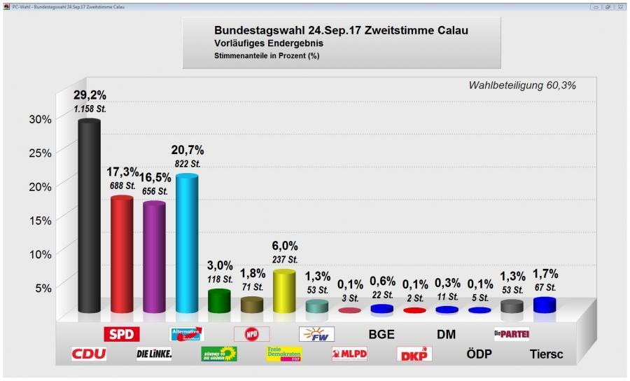 Bundestagswahl Zweitstimme