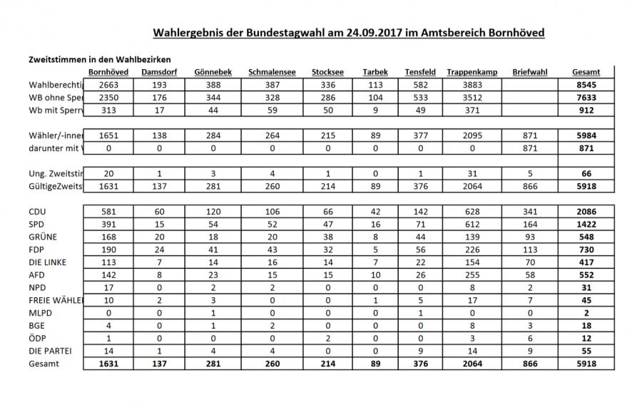 Bundestagswahl 2017 - Zweitstimmen