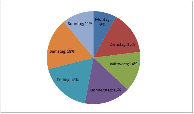 Verteilung der Einsätze auf die Wochentage Kreis