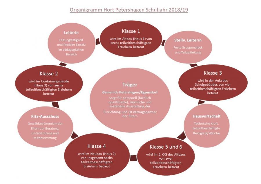 Organigramm 2018-2019