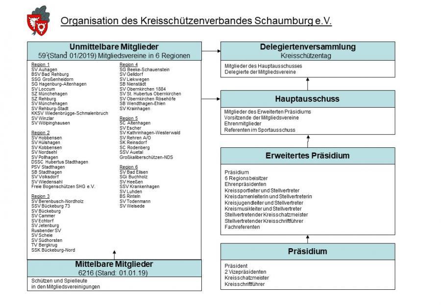 Organigramm Stand 01/2019