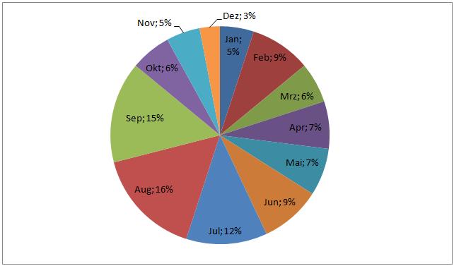 Aufteilung auf die Monate Kreis