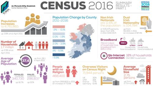 2016 Census