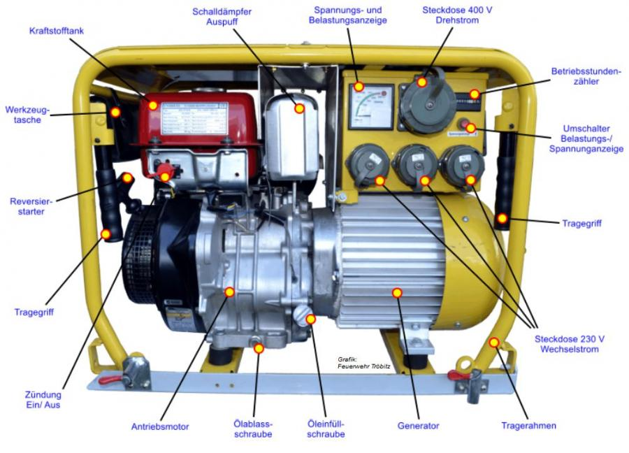 Yamaha 3000 Generator >> Freiwillige Feuerwehr Tröbitz - Tragbarer Stromerzeuger Endress 6,0 kVA