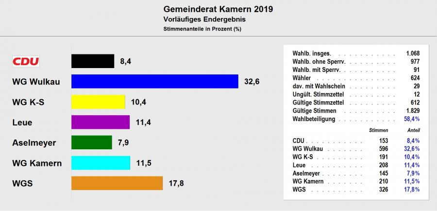 Gemeinderat Kamern 2019 - Vorläufiges Ergebnis