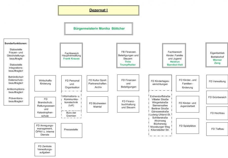 Bild zeigt das Organigramm der Stadt Maintal, Dezernat I (Bild: Stadt Maintal)