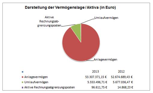 © Gemeinde Rangsdorf - Diagramm 1 zur Pressemitteilung des Bürgermeisters vom 27.06.2018
