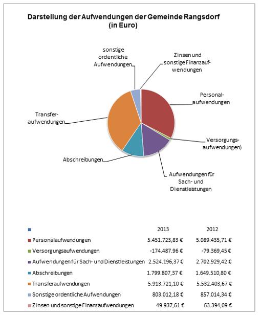 © Gemeinde Rangsdorf - Diagramm 4 zur Pressemitteilung des Bürgermeisters vom 27.06.2018