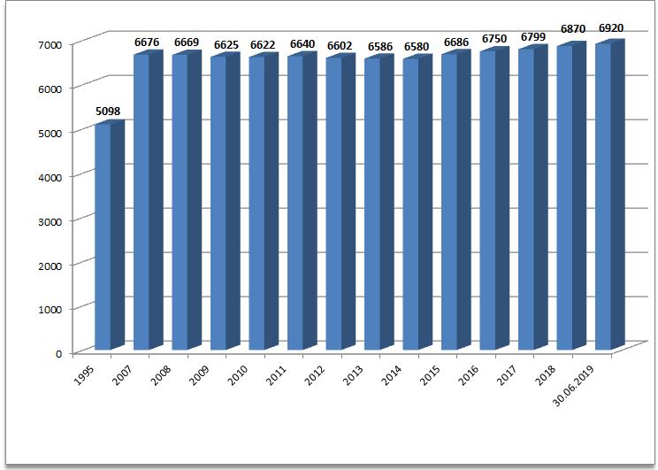 Einwohnerentwicklung 1995 - 2019