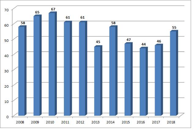 Geburtenentwicklung 2008 - 2018