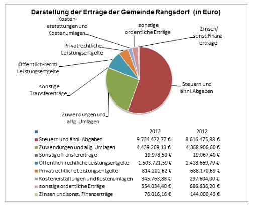 © Gemeinde Rangsdorf - Diagramm 3 zur Pressemitteilung des Bürgermeisters vom 27.06.2018