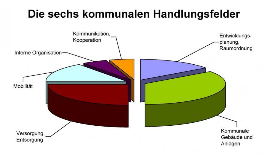 eea_Handlungsfelder