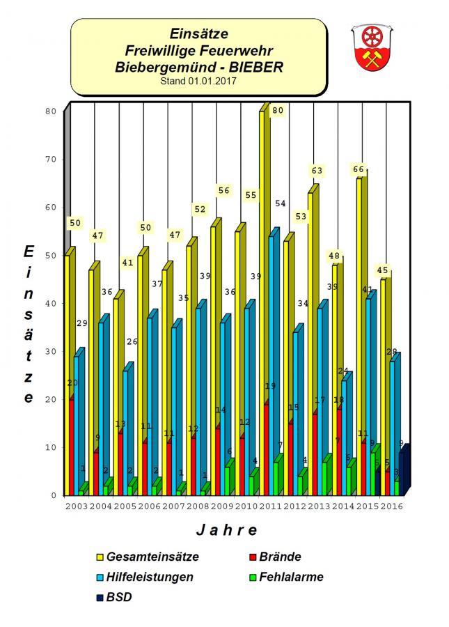 Einsatzstatistik_2016