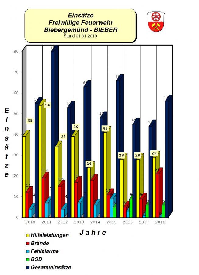 Einsatzstatistik FFB