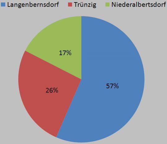 Einwohner der Gemeinde Langenbernsdorf