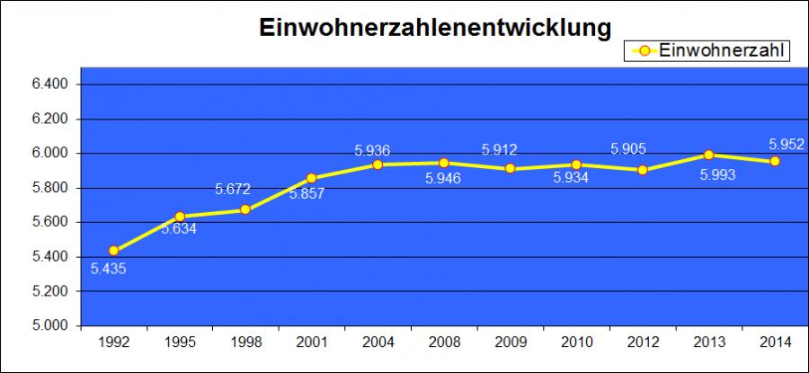 Einwohnerstatistik