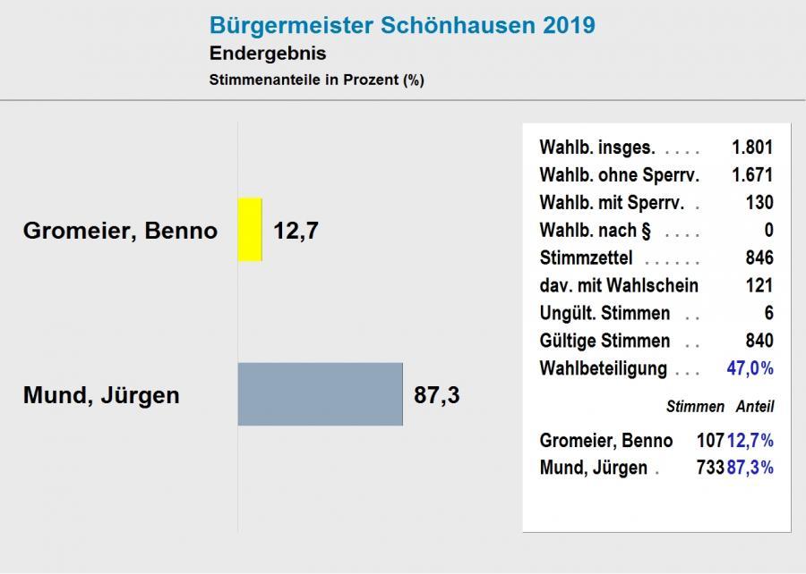 Endergebnis BM-Wahl Schönhausen (Elbe) 2019