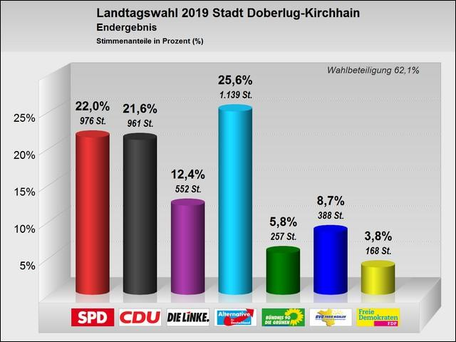 Wahlergebnisse zur Landtagswahl (nur Wahlgebiet Doberlug-Kirchhain)