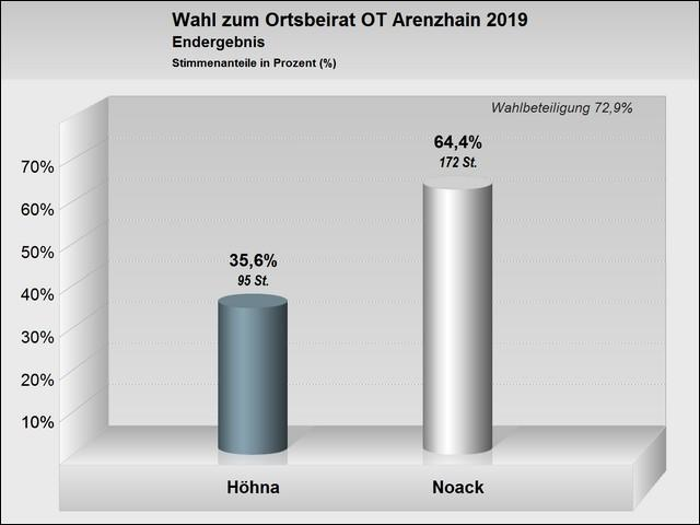 Wahlergebnis zur Ortsbeiratswahl im Ortsteil Arenzhain